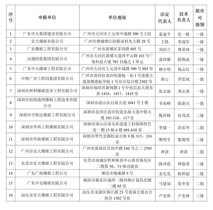 拟许可营业性爆破作业单位名册(2019年6月).png