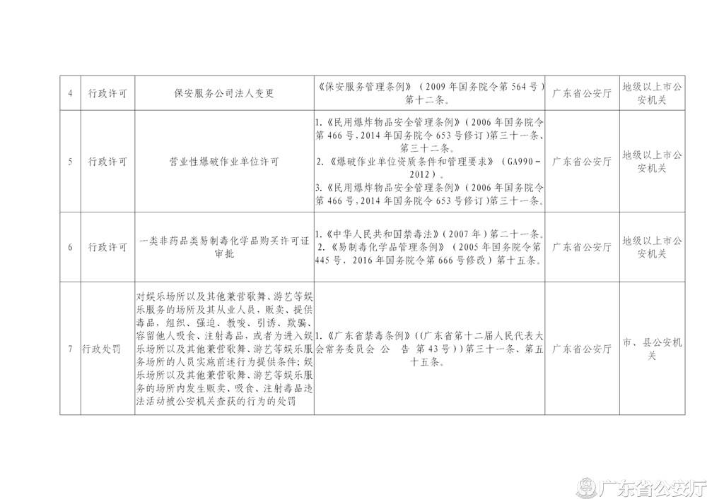 """广东省公安厅关于修改""""双公示""""事项目录的公告_03.jpg"""