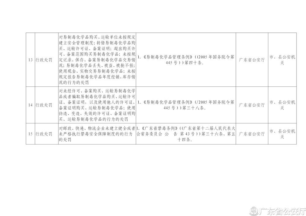"""广东省公安厅关于修改""""双公示""""事项目录的公告_05.jpg"""
